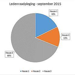 http://www.ijsselmeervereniging.nl/nieuwsbrief/ijnb22/ledenraadpleging.jpg